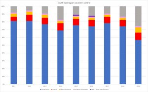 Bar charts indicating the control councils have in the South East of England