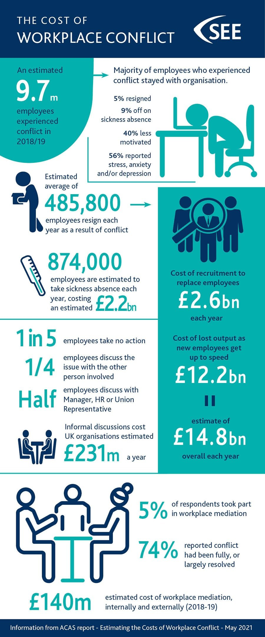 An infographic displaying cost of workplace conflict